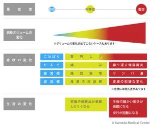 リンパ浮腫《原因・発症・進行と症状》リンパ浮腫の症状の変化図