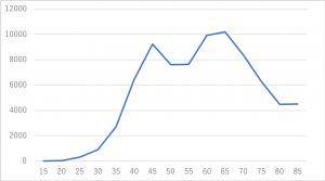 """乳がん罹患の確率は「女性の11人に1人」年齢別の乳がん罹患数(2014年データ) ※出典元:国立がん研究センター「がん情報サービス」ganjoho.jp """"最新がん統計""""より 縦軸が人数、横軸が年齢"""