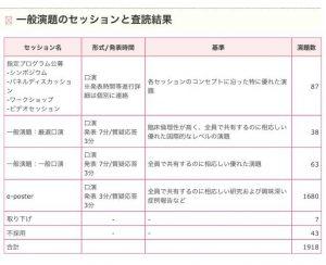 第27回日本乳癌学会学術総会@東京 一般演題のセッションと査読結果