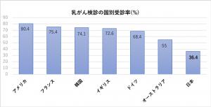 """国立がん研究センター「がん情報サービス」ganjoho.jp """"がんの統計 '13""""より 乳がん検診の国別受診率(%)"""