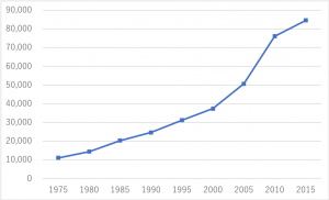 """乳がん罹患の確率は「女性の11人に1人」日本の乳がん罹患数の推移 ※出典元:国立がん研究センター「がん情報サービス」ganjoho.jp """"最新がん統計""""より 縦軸が人数、横軸が年代"""