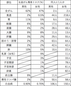 """乳がん罹患の確率は「女性の11人に1人」国立がん研究センター「がん情報サービス」ganjoho.jp """"最新がん統計""""より、 2014年データに基づく累積罹患リスク"""