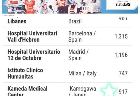 亀田総合病院がWorld's Best Hospitalに選出